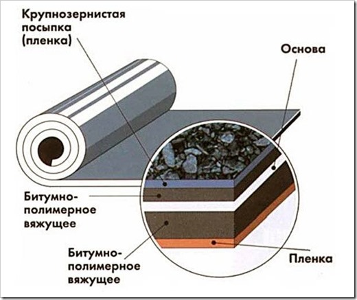 Технология производства рубероида.