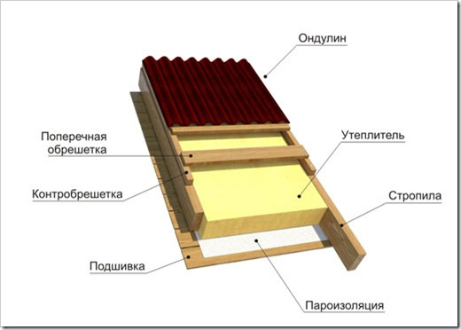 Как правильно крыть крышу ондулином?