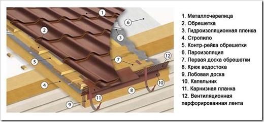 Пошаговая инструкция монтажа обрешетки под металлочерепицу