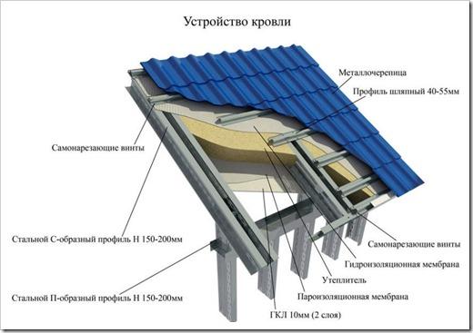 Выбор материала для обрешетки под металлочерепицу