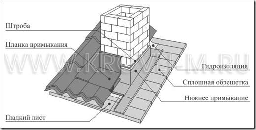 Способы герметизации вывода трубы