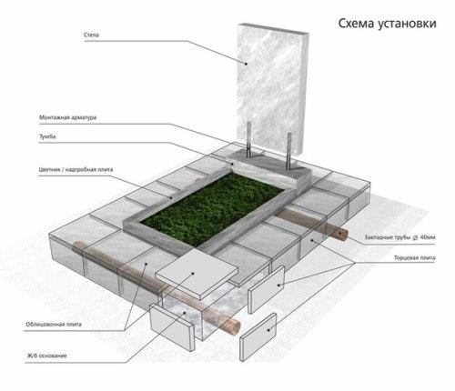 Как установить памятник на кладбище