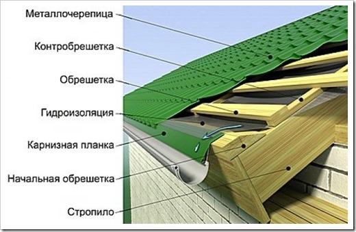 Технология укладки металлочерепицы