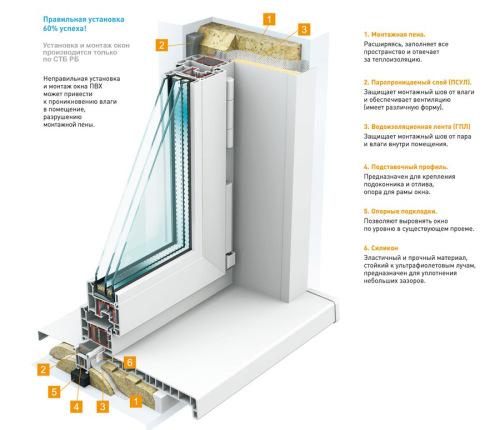 Как правильно установить окно пвх