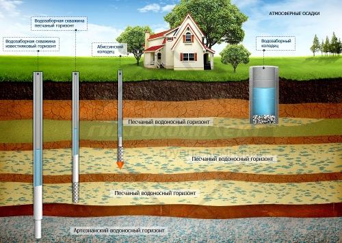 opredelenie-vodonosnogo-sloya