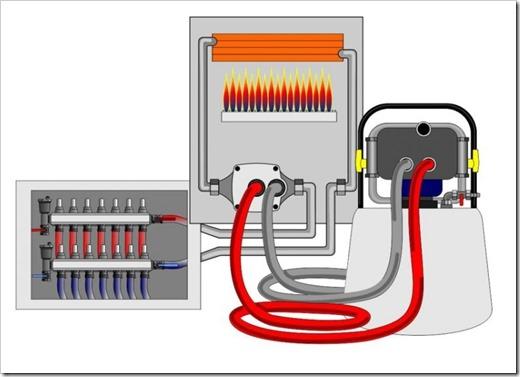 Промывка отопления в доме - разновидности