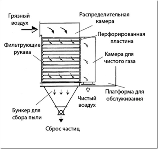 Рукавные фильтры