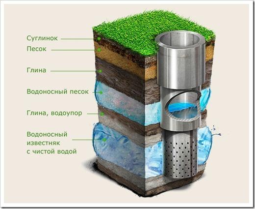 Грунтовая вода и артезианская скважина