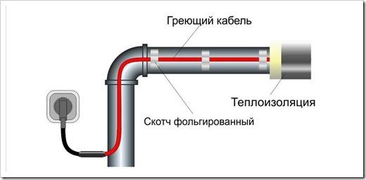 Самостоятельный монтаж кабеля