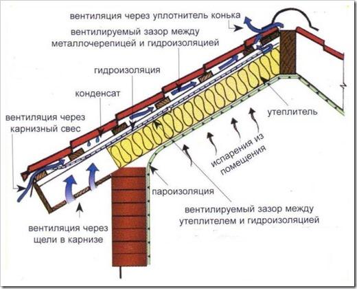 Роль утеплителя и гидроизоляции для крыши