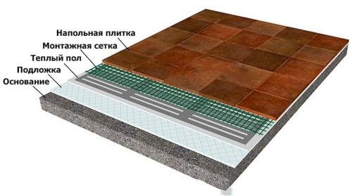 Как правильно класть плитку на теплый пол