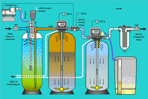 Как очистить воду из скважины от железа