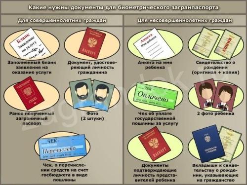 Какие документы нужны для биометрического загранпаспорта